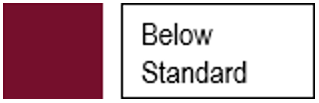Below standard icon. Icon indicating student achieved below standard.